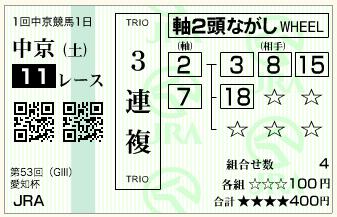 第53回 愛知杯(GⅢ)