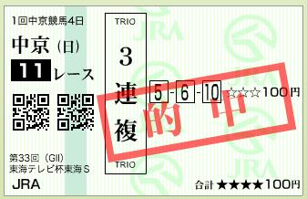 第33回 東海テレビ杯東海ステークス(GⅡ)